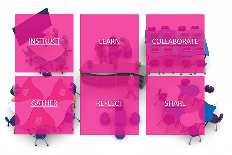 The 6 zones in creating a living classroom