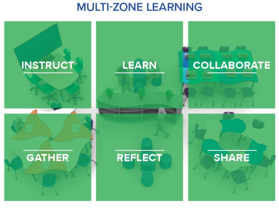 Multi-zone-learning